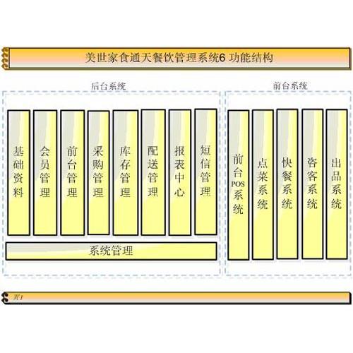 火锅连锁-- 西安泽邦电子信息科技有限公司