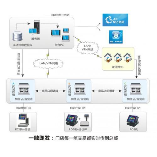 连锁超市管理软件-- 西安泽邦电子信息科技有限公司
