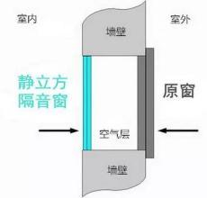 襄阳隔音窗 隔音玻璃为何隔音-- 泉州静立方商贸有限公司